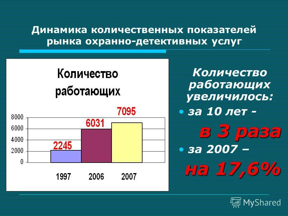 Динамика количественных показателей рынка охранно-детективных услуг Количество работающих увеличилось: за 10 лет - в 3 раза за 2007 – на 17,6%