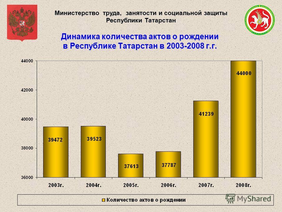 Министерство труда, занятости и социальной защиты Республики Татарстан Динамика количества актов о рождении в Республике Татарстан в 2003-2008 г.г.