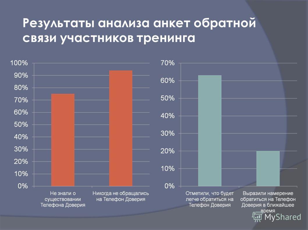 Результаты анализа анкет обратной связи участников тренинга