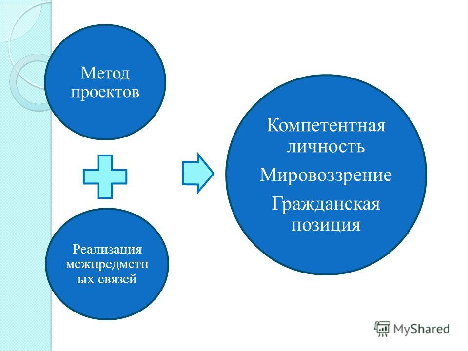 Метод проектов Реализация межпредметн ых связей Компетентная личность Мировоззрение Гражданская позиция