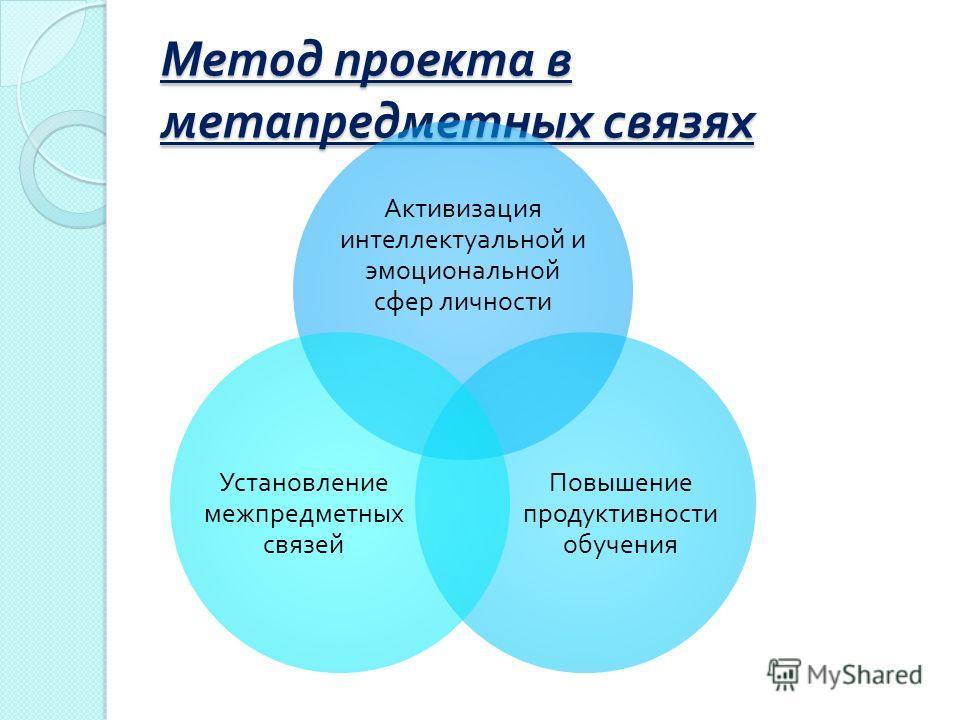 Метод проекта в метапредметных связях Активизация интеллектуальной и эмоциональной сфер личности Повышение продуктивности обучения Установление межпредметных связей