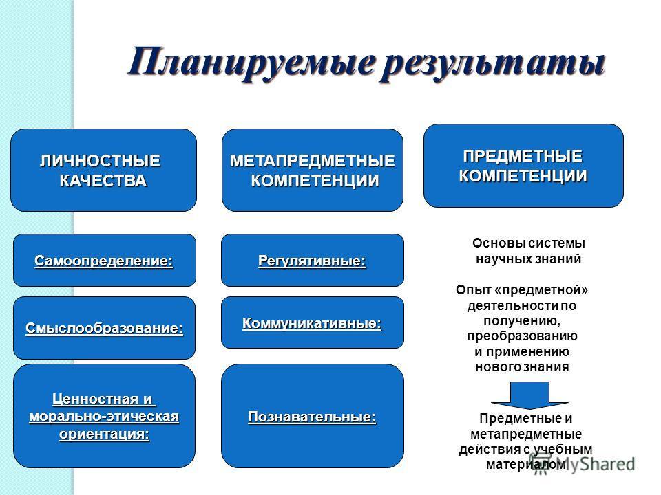 Планируемые результаты ЛИЧНОСТНЫЕКАЧЕСТВАМЕТАПРЕДМЕТНЫЕ КОМПЕТЕНЦИИ КОМПЕТЕНЦИИ ПРЕДМЕТНЫЕКОМПЕТЕНЦИИ Самоопределение: Смыслообразование: Ценностная и морально-этическаяориентация: Регулятивные: Коммуникативные: Познавательные: Основы системы научных