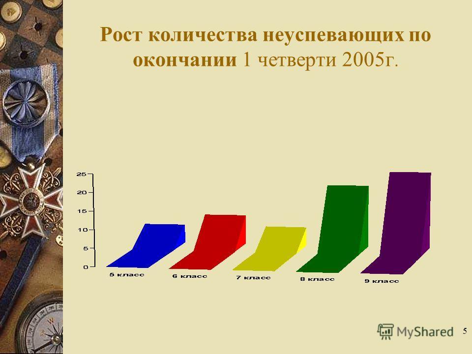 5 Рост количества неуспевающих по окончании 1 четверти 2005г.