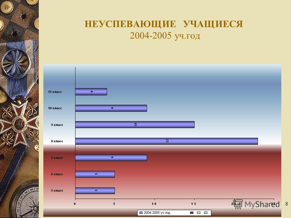 8 НЕУСПЕВАЮЩИЕ УЧАЩИЕСЯ 2004-2005 уч.год