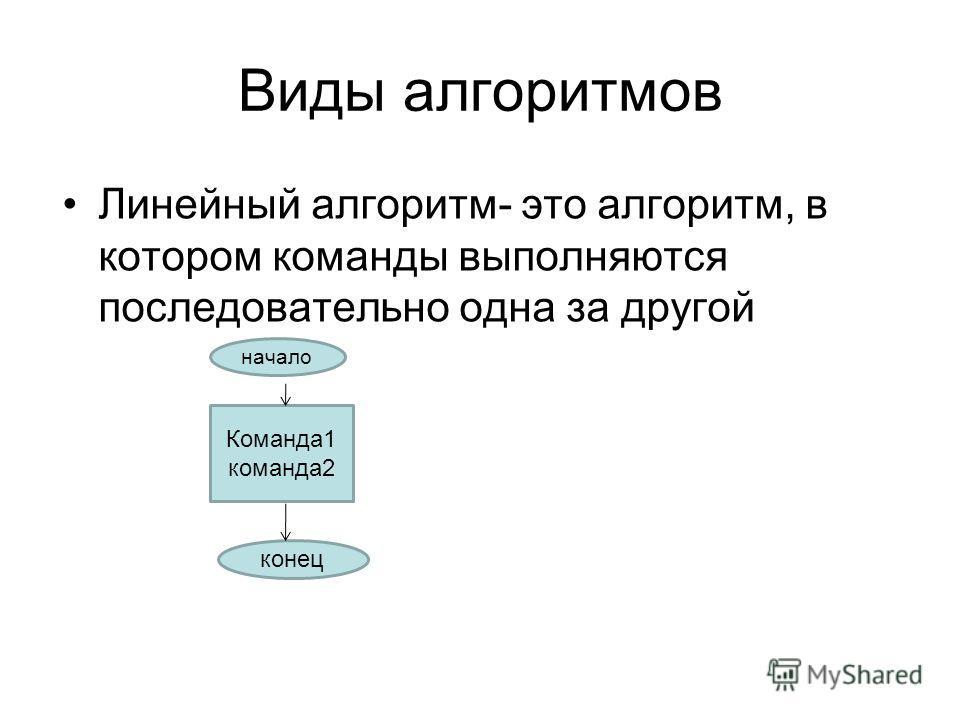 Виды алгоритмов Линейный алгоритм- это алгоритм, в котором команды выполняются последовательно одна за другой начало Команда1 команда2 конец