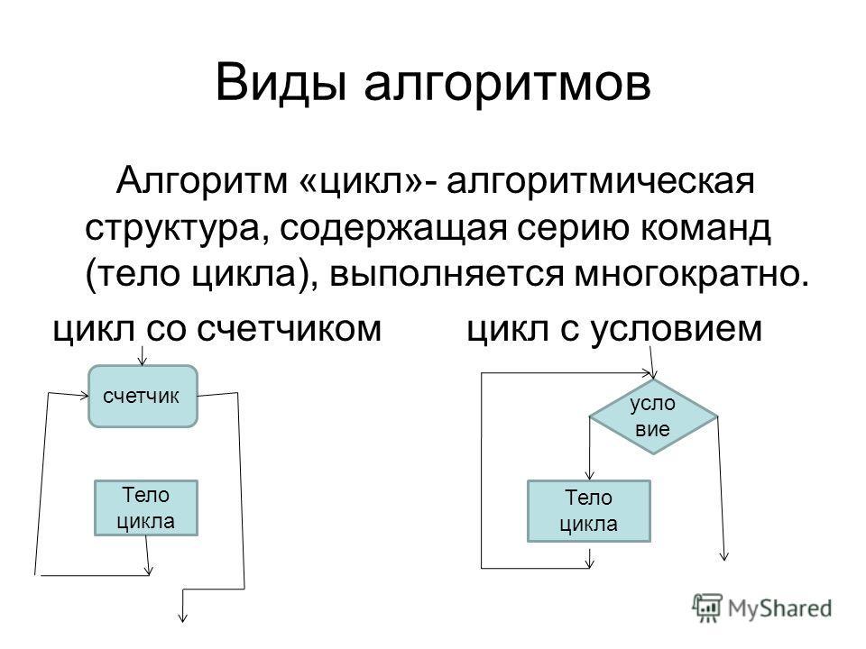 Виды алгоритмов Алгоритм «цикл»- алгоритмическая структура, содержащая серию команд (тело цикла), выполняется многократно. цикл со счетчиком цикл с условием усло вие Тело цикла счетчик Тело цикла
