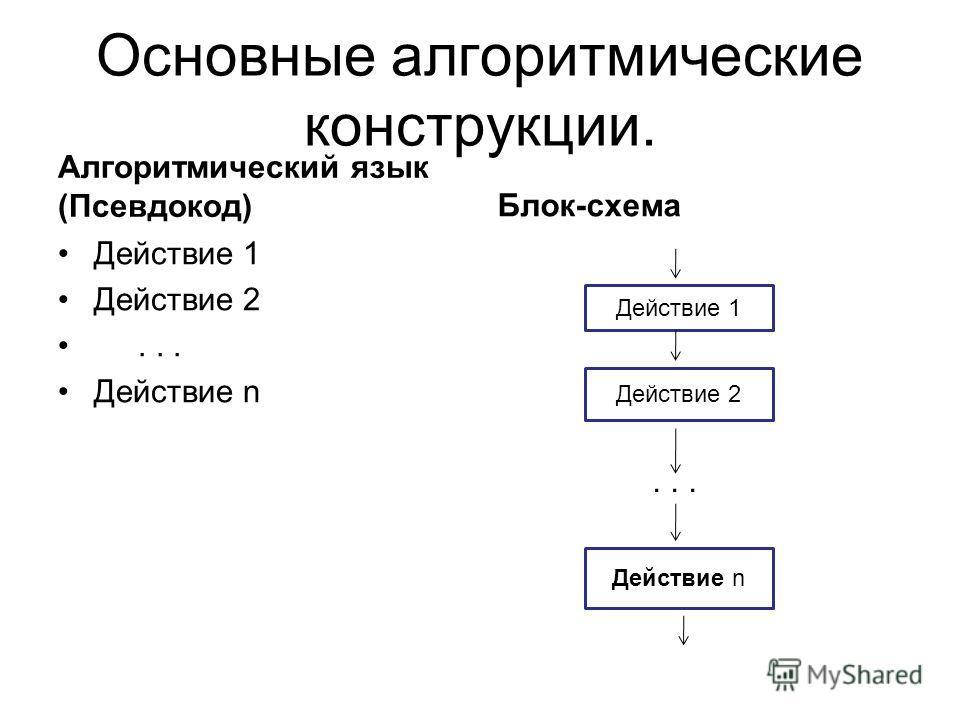 Основные алгоритмические конструкции. Алгоритмический язык (Псевдокод) Действие 1 Действие 2... Действие n Блок-схема... Действие 1 Действие 2 Действие n