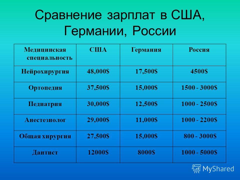 Сравнение зарплат в США, Германии, России Медицинская специальность СШАГерманияРоссия Нейрохирургия48,000$17,500$4500$ Ортопедия37,500$15,000$1500 - 3000$ Педиатрия30,000$12,500$1000 - 2500$ Анестезиолог29,000$11,000$1000 - 2200$ Общая хирургия27,500