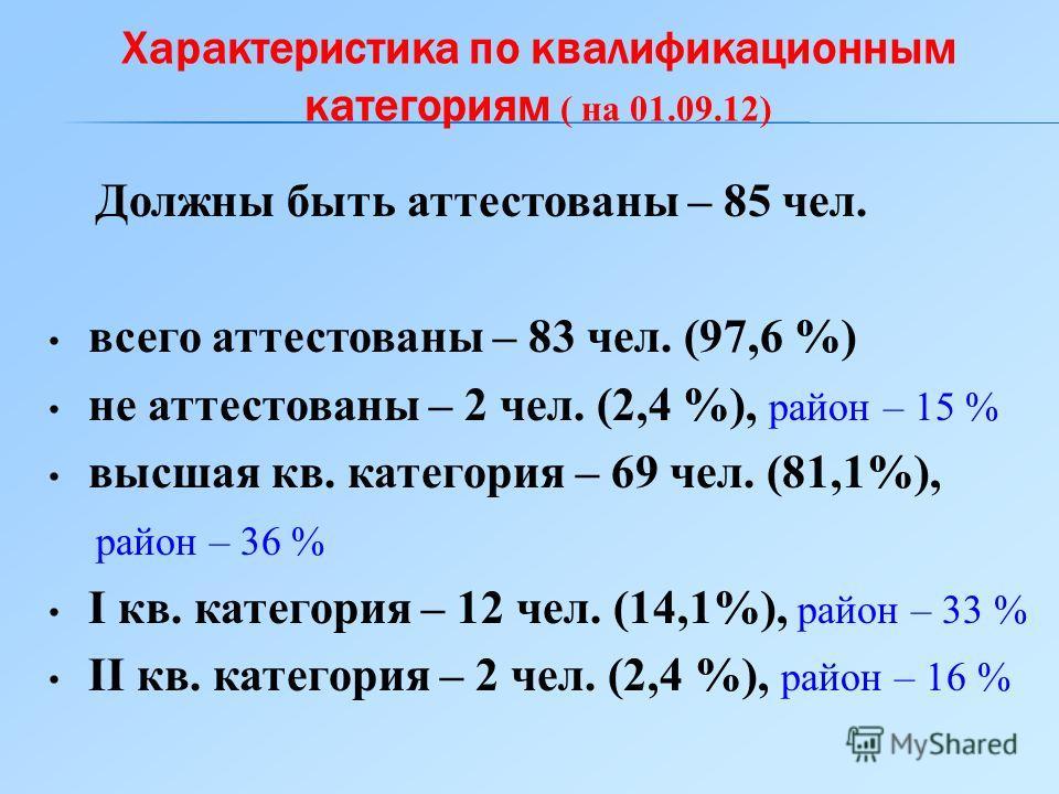 Должны быть аттестованы – 85 чел. всего аттестованы – 83 чел. (97,6 %) не аттестованы – 2 чел. (2,4 %), район – 15 % высшая кв. категория – 69 чел. (81,1%), район – 36 % I кв. категория – 12 чел. (14,1%), район – 33 % II кв. категория – 2 чел. (2,4 %