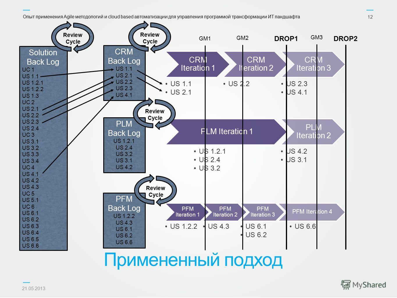Опыт применения Agile методологий и cloud based автоматизации для управления программой трансформации ИТ ландшафта 21.05.2013 12 CRM Back Log US 1.1 US 2.1 US 2.2 US 2.3 US 4.1 Примененный подход CRM Iteration 1 US 1.1 US 2.1 CRM Iteration 2 US 2.2 C