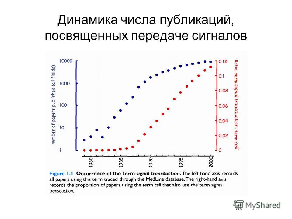 Динамика числа публикаций, посвященных передаче сигналов