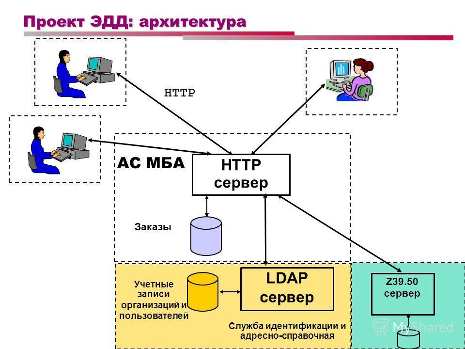Проект ЭДД: архитектура HTTP сервер HTTP АС МБА Заказы Учетные записи организаций и пользователей LDAP сервер Служба идентификации и адресно-справочная Z39.50 сервер