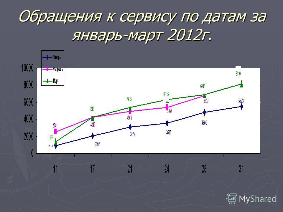 Обращения к сервису по датам за январь-март 2012г.