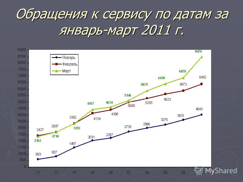 Обращения к сервису по датам за январь-март 2011 г.