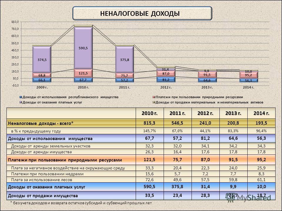 НЕНАЛОГОВЫЕ ДОХОДЫ 2010 г. 2011 г. 2012 г. 2013 г. 2014 г. Неналоговые доходы - всего*815,3546,5241,0200,8193,5 в % к предыдущему году 145,7%67,0%44,1%83,3%96,4% Доходы от использования имущества67,757,281,264,656,3 Доходы от аренды земельных участко