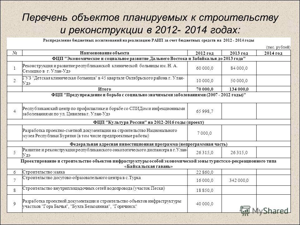 Перечень объектов планируемых к строительству и реконструкции в 2012- 2014 годах: Распределение бюджетных ассигнований на реализацию РАИП за счет бюджетных средств на 2012 - 2014 годы (тыс. рублей) Наименование объекта 2012 год2013 год2014 год ФЦП