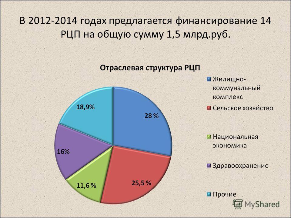 В 2012-2014 годах предлагается финансирование 14 РЦП на общую сумму 1,5 млрд.руб.