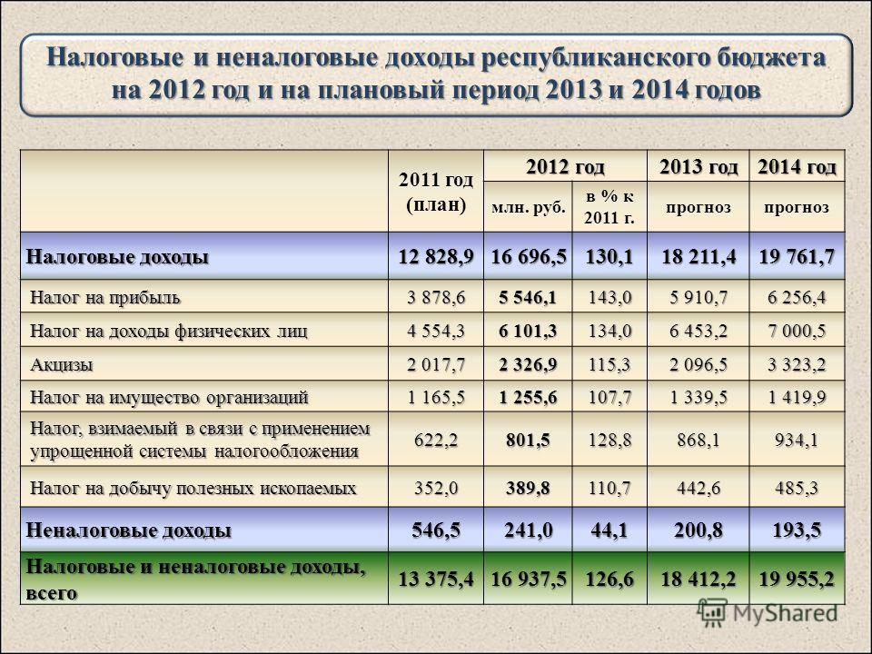 Налоговые и неналоговые доходы республиканского бюджета на 2012 год и на плановый период 2013 и 2014 годов 2011 год (план) 2012 год 2013 год 2014 год млн. руб. в % к 2011 г. прогноз Налоговые доходы 12 828,9 16 696,5 130,1 18 211,4 19 761,7 Налог на