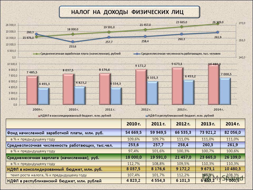 НАЛОГ НА ДОХОДЫ ФИЗИЧЕСКИХ ЛИЦ 2010 г. 2011 г. 2012 г. 2013 г. 2014 г. Фонд начисленной заработной платы, млн. руб.54 669,559 949,566 535,373 921,282 056,0 в % к предыдущему году109,6%109,7%111,0% Среднесписочная численность работающих, тыс.чел.253,6