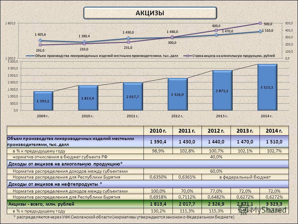 АКЦИЗЫ 2010 г. 2011 г. 2012 г. 2013 г. 2014 г. Объем производства ликероводочных изделий местными производителями, тыс. далл 1 390,41 430,01 440,01 470,01 510,0 в % к предыдущему году98,9%102,8%100,7%102,1%102,7% норматив отчисления в бюджет субъекта