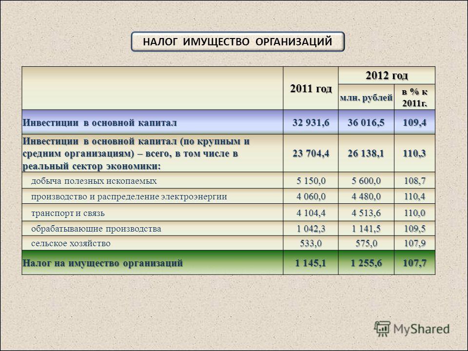2011 год 2012 год млн. рублей в % к 2011г. Инвестиции в основной капитал 32 931,6 36 016,5 109,4 Инвестиции в основной капитал (по крупным и средним организациям) – всего, в том числе в реальный сектор экономики: 23 704,4 26 138,1 110,3 добыча полезн