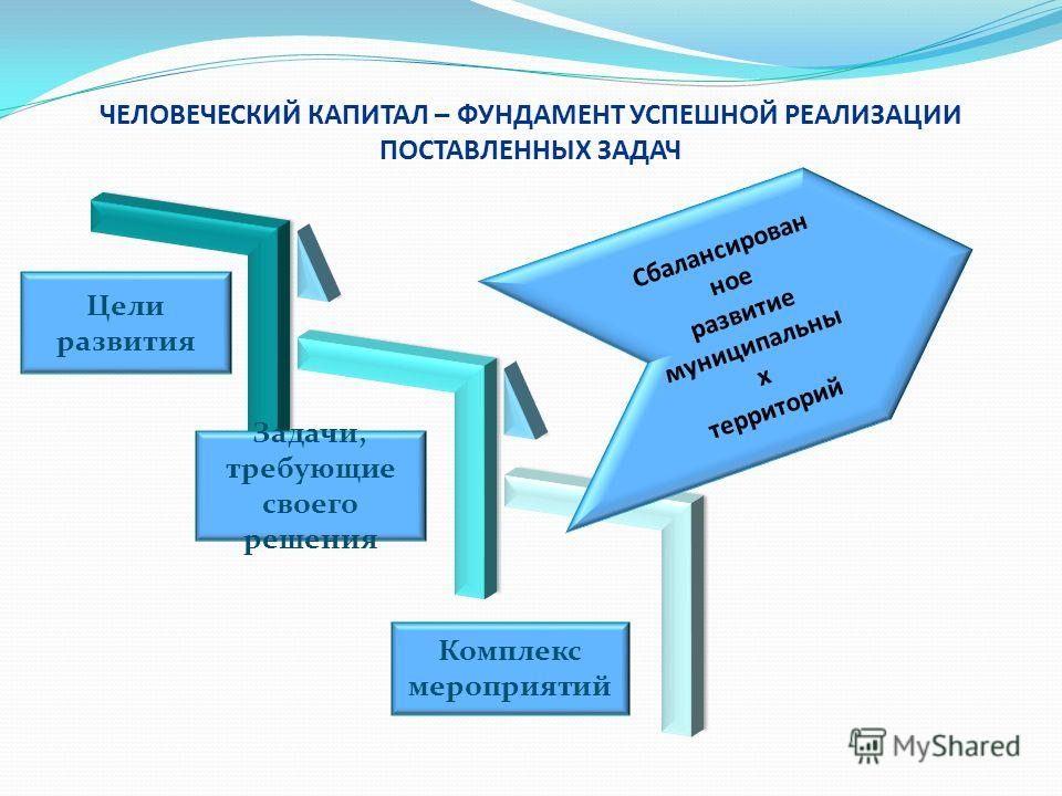 ЧЕЛОВЕЧЕСКИЙ КАПИТАЛ – ФУНДАМЕНТ УСПЕШНОЙ РЕАЛИЗАЦИИ ПОСТАВЛЕННЫХ ЗАДАЧ Сбалансирован ное развитие муниципальны х территорий Цели развития Задачи, требующие своего решения Комплекс мероприятий
