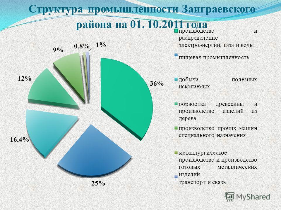 Структура промышленности Заиграевского района на 01. 10.2011 года
