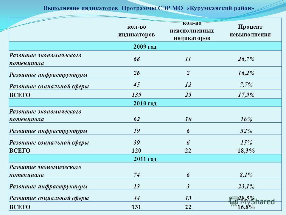 Выполнение индикаторов Программы СЭР МО «Курумканский район» кол-во индикаторов кол-во неисполненных индикаторов Процент невыполнения 2009 год Развитие экономического потенциала 681126,7% Развитие инфраструктуры 26216,2% Развитие социальной сферы 451