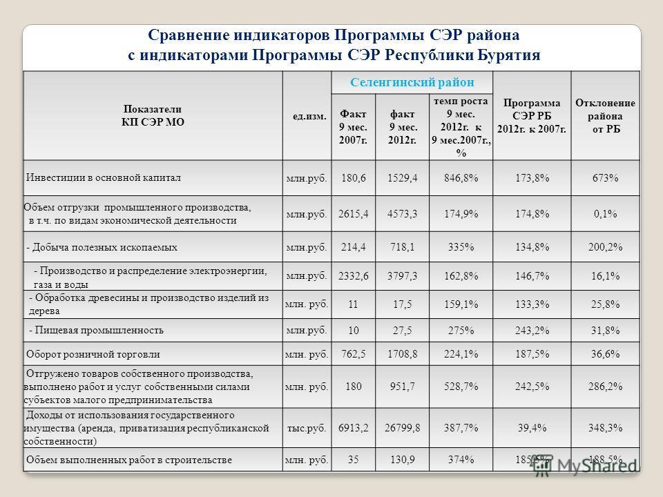4 Показатели КП СЭР МО ед.изм. Селенгинский район Программа СЭР РБ 2012г. к 2007г. Отклонение района от РБ Факт 9 мес. 2007г. факт 9 мес. 2012г. темп роста 9 мес. 2012г. к 9 мес.2007г., % Инвестиции в основной капиталмлн.руб.180,61529,4846,8%173,8%67