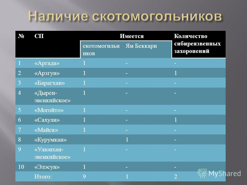 СП Имеется Количество сибиреязвенных захоронений скотомогильн иков Ям Беккари 1« Аргада »1-- 2« Арзгун »1-1 3« Барагхан »1-- 4« Дырен - эвенкийское » 1-- 5« Могойто »1-- 6« Сахули »1-1 7« Майск »1-- 8« Курумкан »1- 9« Улюнхан - эвенкийское » 1-- 10«