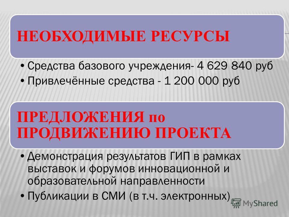 НЕОБХОДИМЫЕ РЕСУРСЫ Средства базового учреждения- 4 629 840 руб Привлечённые средства - 1 200 000 руб ПРЕДЛОЖЕНИЯ по ПРОДВИЖЕНИЮ ПРОЕКТА Демонстрация результатов ГИП в рамках выставок и форумов инновационной и образовательной направленности Публикаци