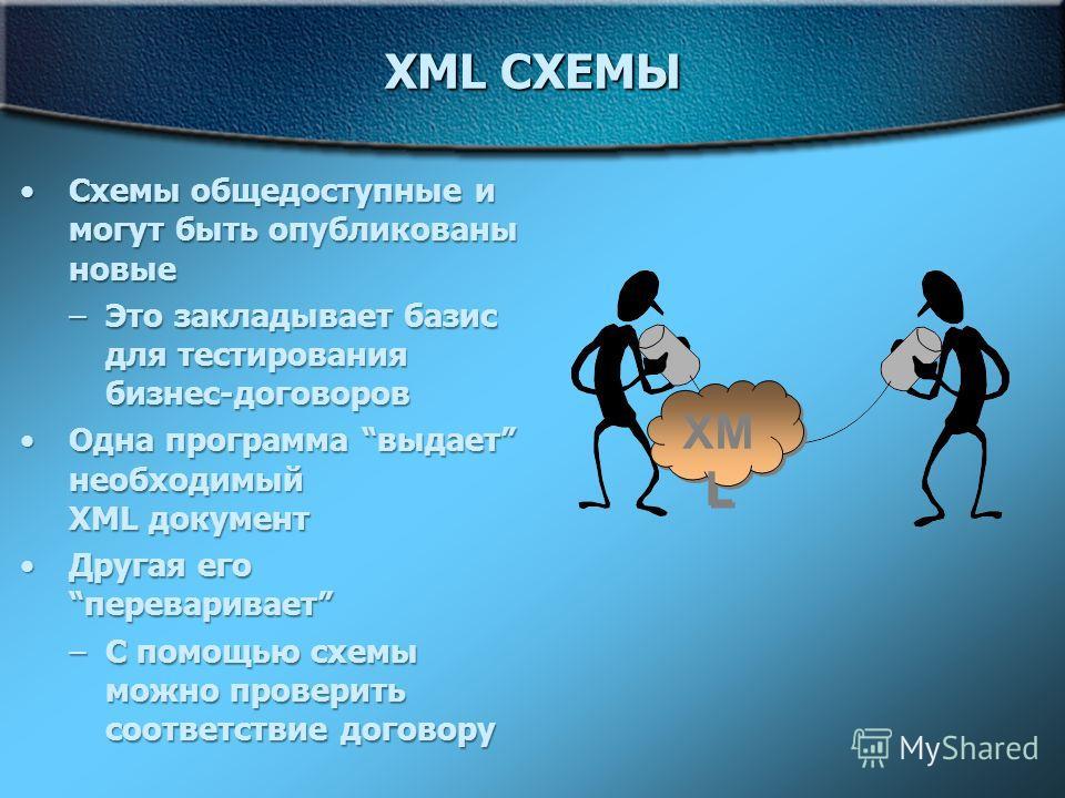 XML СХЕМЫ Схемы общедоступные и могут быть опубликованы новыеСхемы общедоступные и могут быть опубликованы новые –Это закладывает базис для тестирования бизнес-договоров Одна программа выдает необходимый XML документОдна программа выдает необходимый
