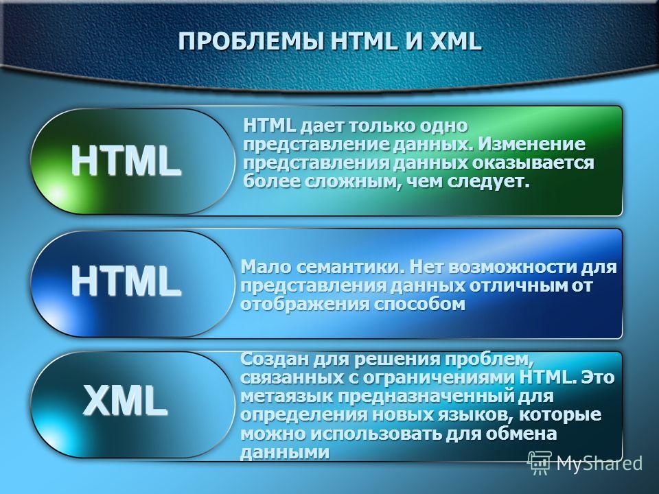 HTML дает только одно представление данных. Изменение представления данных оказывается более сложным, чем следует. Мало семантики. Нет возможности для представления данных отличным от отображения способом Создан для решения проблем, связанных с огран