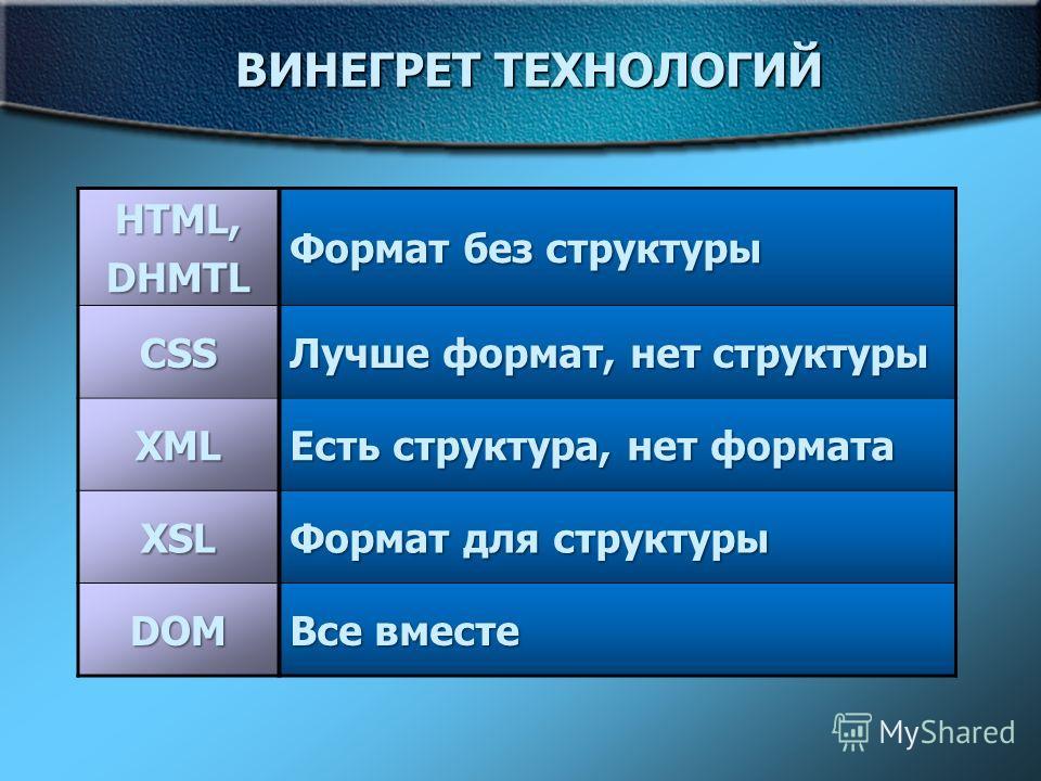 ВИНЕГРЕТ ТЕХНОЛОГИЙ HTML,DHMTL Формат без структуры CSS Лучше формат, нет структуры XML Есть структура, нет формата XSL Формат для структуры DOM Все вместе