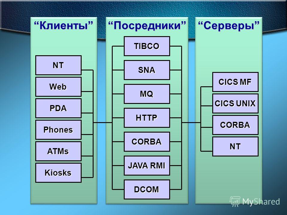 СерверыСерверы ПосредникиПосредники КлиентыКлиенты NT Web PDA Phones ATMs Kiosks CICS MF CICS UNIX CORBA NT TIBCO SNA MQ HTTP CORBA JAVA RMI DCOM