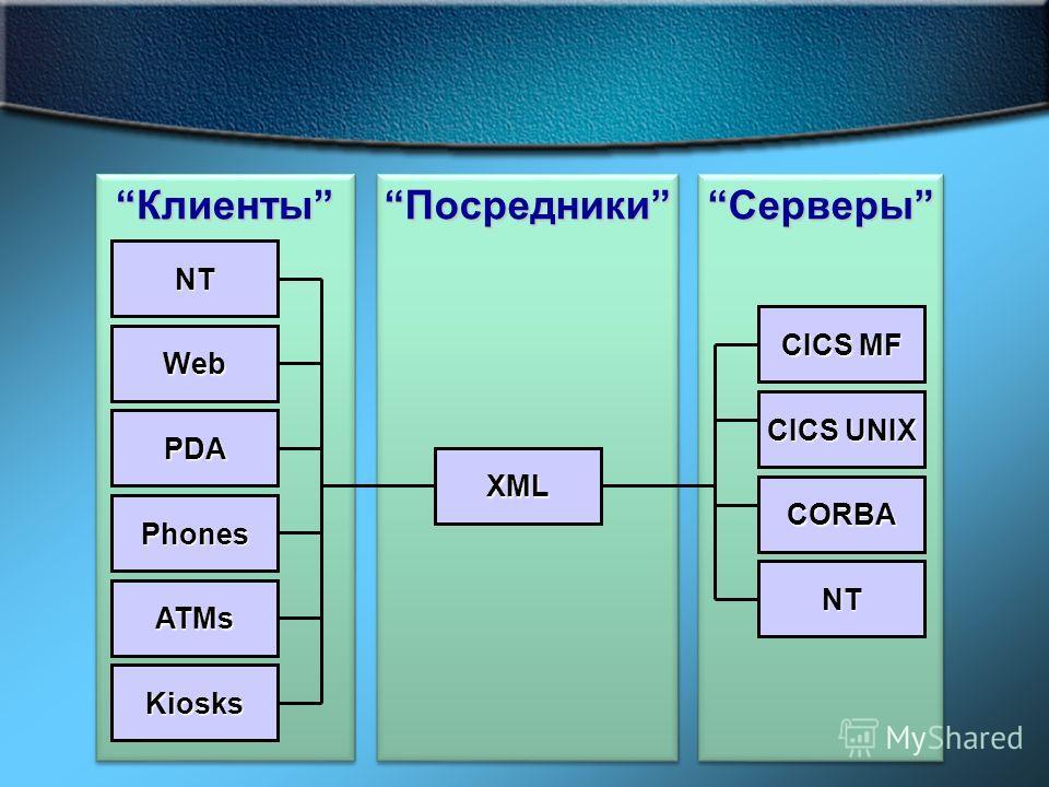 СерверыСерверы ПосредникиПосредники КлиентыКлиенты NT Web PDA Phones ATMs Kiosks CICS MF CICS UNIX CORBA NT XML
