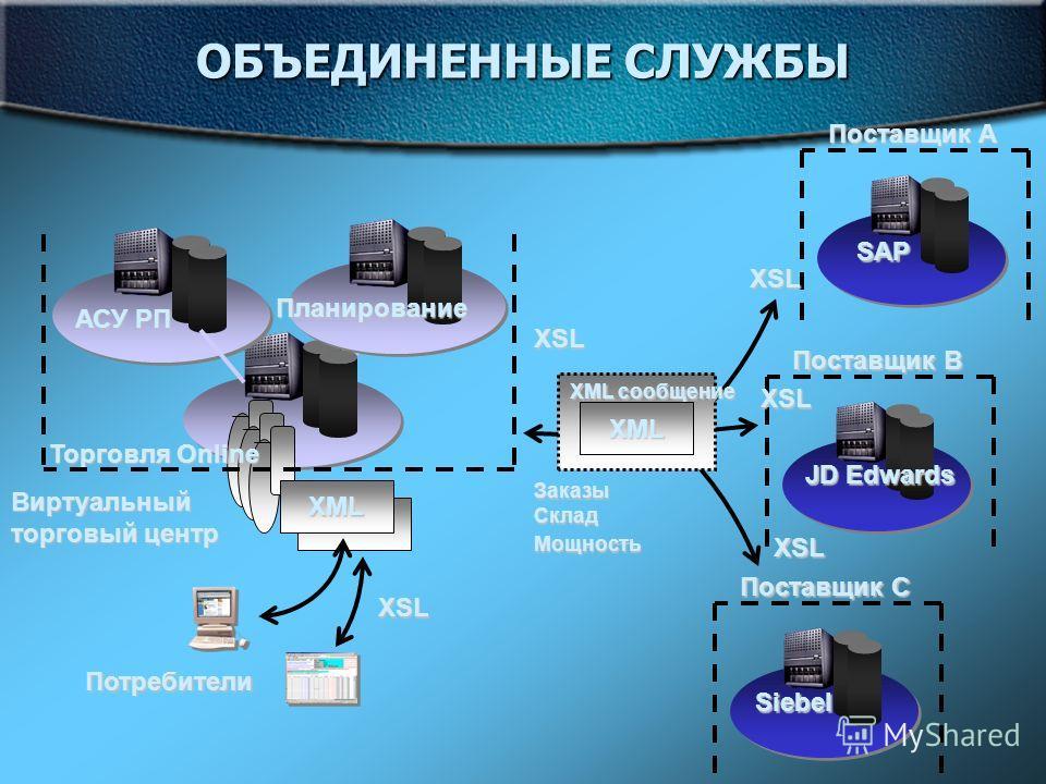 ОБЪЕДИНЕННЫЕ СЛУЖБЫ Торговля Online Планирование АСУ РП XML Виртуальный торговый центр Потребители Поставщик A SAP Поставщик C Siebel Поставщик B JD Edwards XML сообщение XML Заказы Склад Мощность XSL XSL XSL XSL XSL