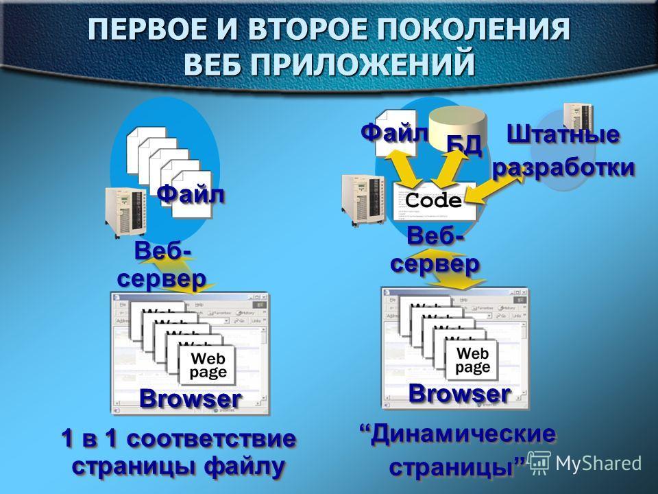 ПЕРВОЕ И ВТОРОЕ ПОКОЛЕНИЯ ВЕБ ПРИЛОЖЕНИЙ 1 в 1 соответствие страницы файлу BrowserBrowser Веб- сервер ФайлФайл ДинамическиеДинамические страницы ДинамическиеДинамические страницы BrowserBrowser ФайлФайл Веб- сервер БДБД ШтатныеразработкиШтатныеразраб