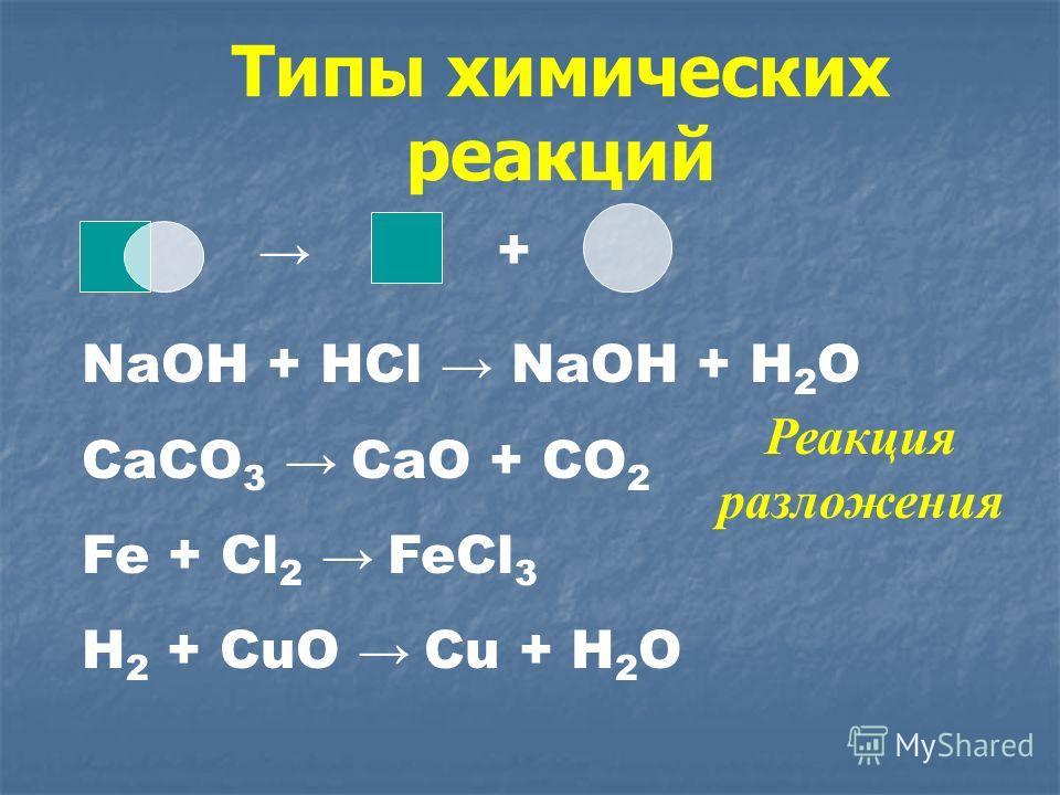Типы химических реакций NaOH + HCl NaOH + H 2 O CaCO 3 CaO + CO 2 Fe + Cl 2 FeCl 3 H 2 + CuO Cu + H 2 O + Реакция разложения
