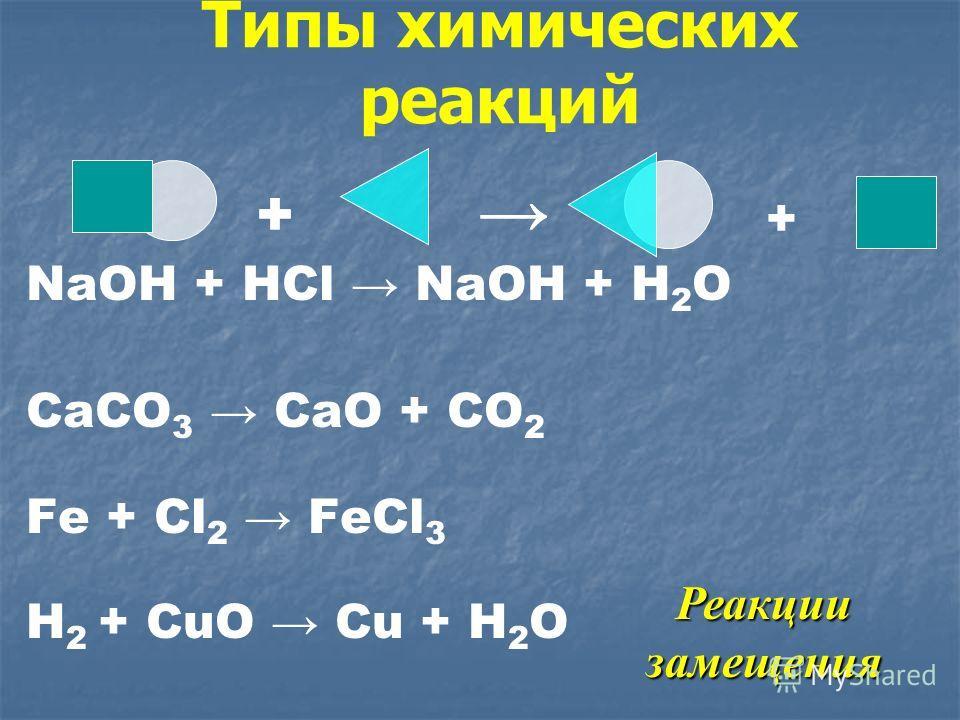 Типы химических реакций NaOH + HCl NaOH + H 2 O CaCO 3 CaO + CO 2 Fe + Cl 2 FeCl 3 H 2 + CuO Cu + H 2 O Реакции замещения + +
