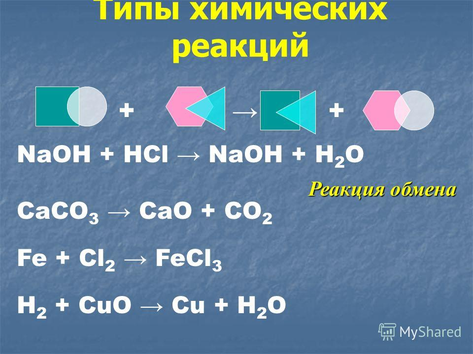 Типы химических реакций NaOH + HCl NaOH + H 2 O CaCO 3 CaO + CO 2 Fe + Cl 2 FeCl 3 H 2 + CuO Cu + H 2 O + Реакция обмена