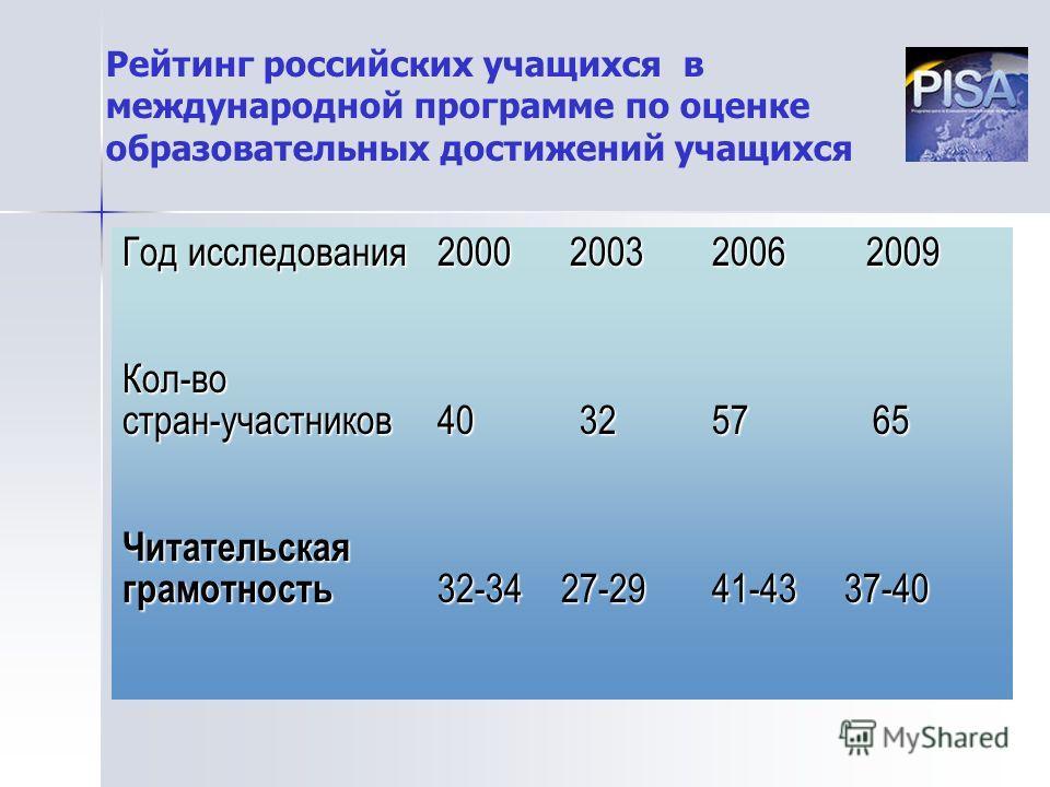 Рейтинг российских учащихся в международной программе по оценке образовательных достижений учащихся Год исследования2000 2003 2006 2009 Кол-во стран-участников40 32 57 65 Читательская грамотность 32-34 27-29 41-43 37-40