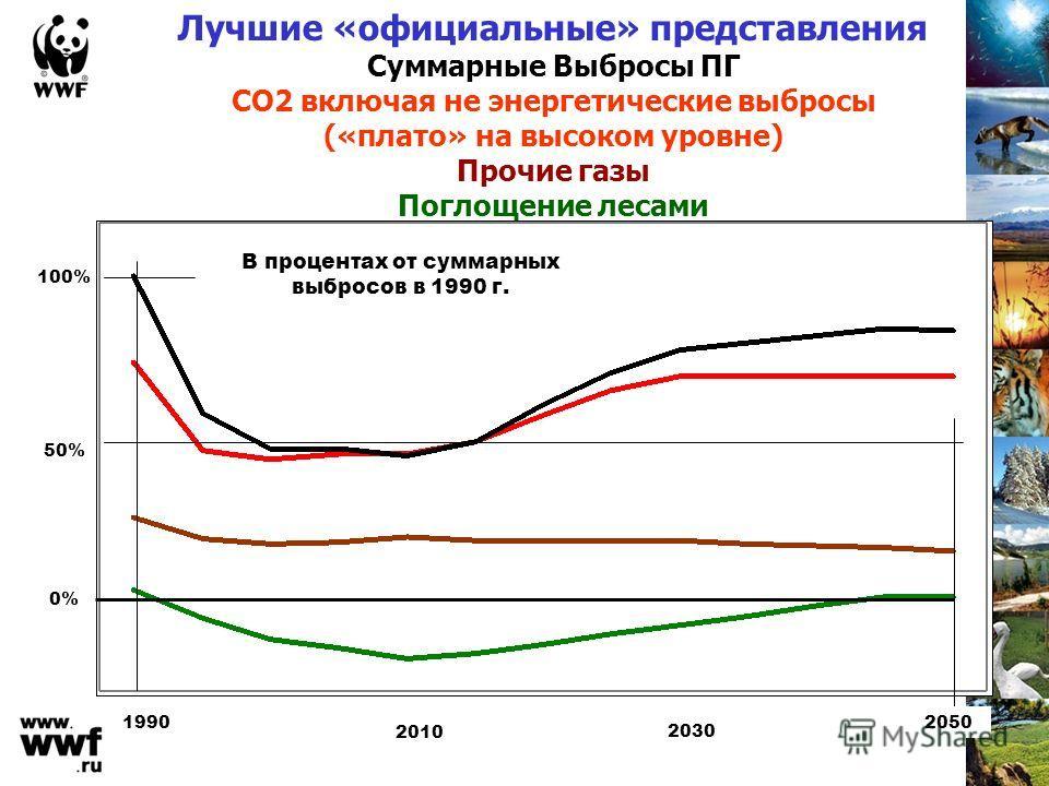 Лучшие «официальные» представления Суммарные Выбросы ПГ СО2 включая не энергетические выбросы («плато» на высоком уровне) Прочие газы Поглощение лесами 100% 50% 0% 1990 2010 2050 2030 В процентах от суммарных выбросов в 1990 г.