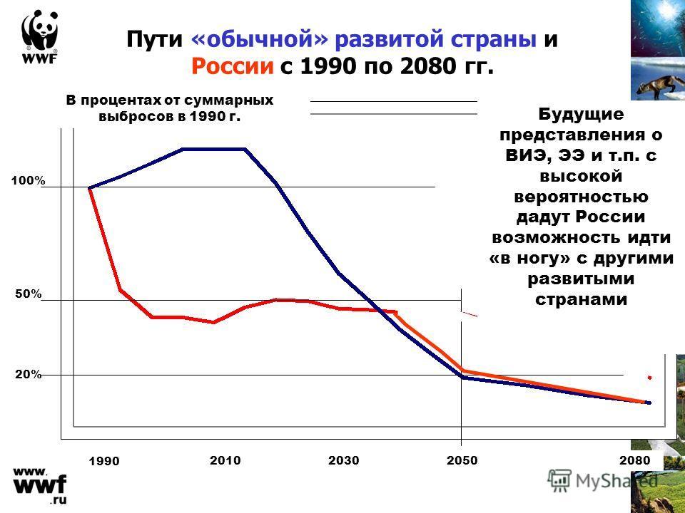 Пути «обычной» развитой страны и России с 1990 по 2080 гг. 100% 20% 50% 1990 2010203020502080 В процентах от суммарных выбросов в 1990 г. Будущие представления о ВИЭ, ЭЭ и т.п. с высокой вероятностью дадут России возможность идти «в ногу» с другими р