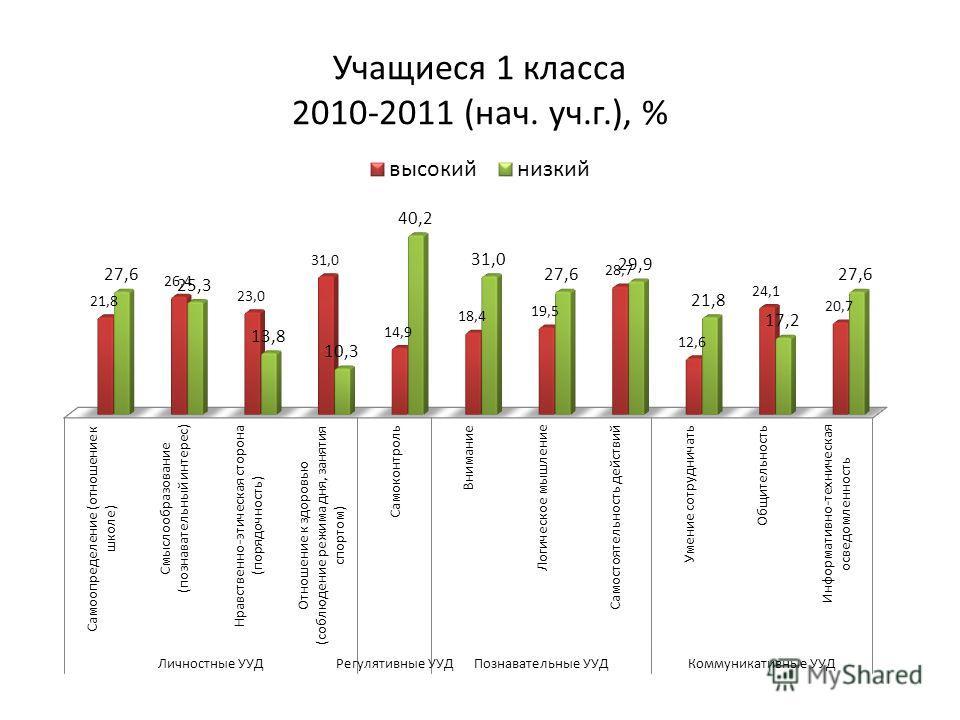 Учащиеся 1 класса 2010-2011 (нач. уч.г.), %