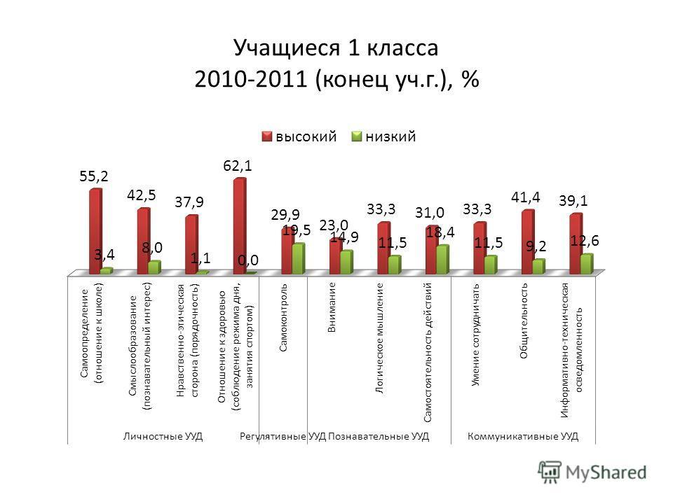 Учащиеся 1 класса 2010-2011 (конец уч.г.), %