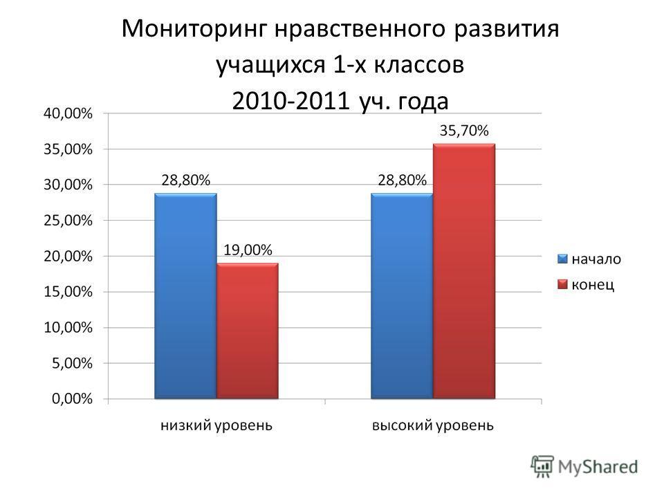 Мониторинг нравственного развития учащихся 1-х классов 2010-2011 уч. года