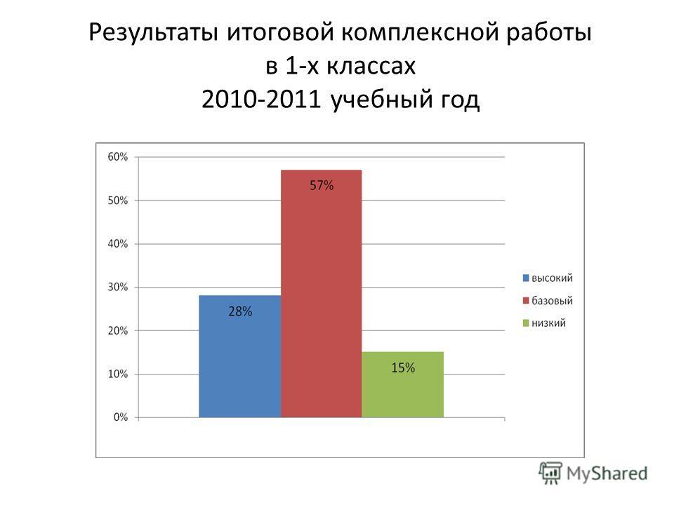 Результаты итоговой комплексной работы в 1-х классах 2010-2011 учебный год