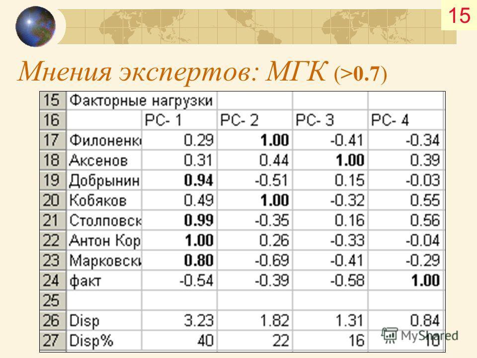 Мнения экспертов: МГК (>0.7) 15
