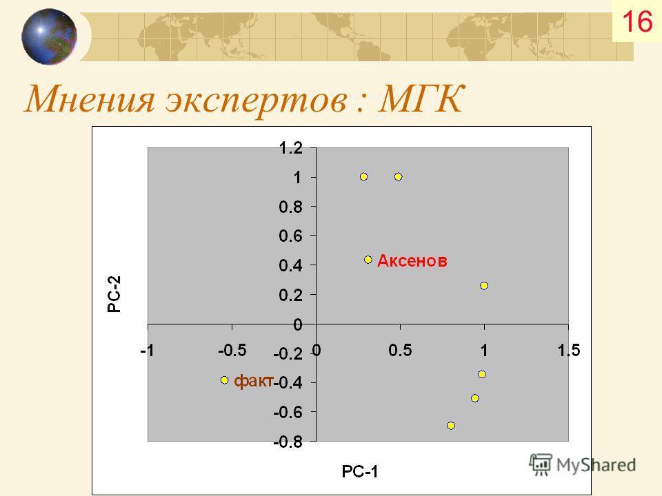 Мнения экспертов : МГК 16